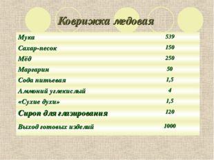 Коврижка медовая Мука539 Сахар-песок150 Мёд 250 Маргарин 50 Сода питьевая