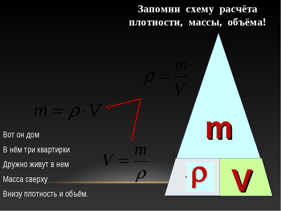  m V Запомни схему расчёта плотности, массы, объёма! Вот он дом В нём три кв...