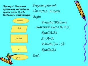 Пример 4. Написать программу нахождения суммы чисел А и В, вводимых с клавиат