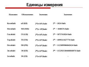 Единицы измерения НазваниеОбозначениеЗначениеЗначение Килобайткб (kB)210
