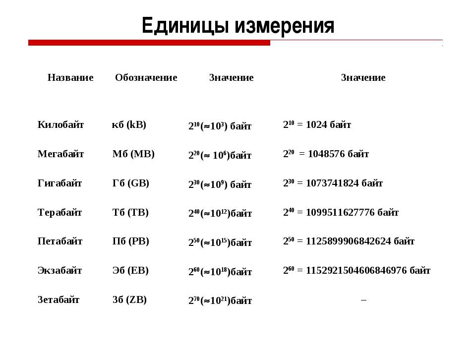 Единицы измерения НазваниеОбозначениеЗначениеЗначение Килобайткб (kB)210...
