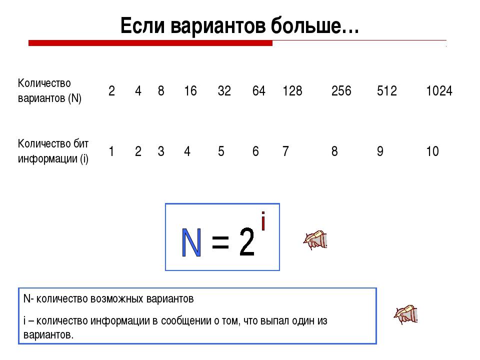 Если вариантов больше… N- количество возможных вариантов i – количество инфор...