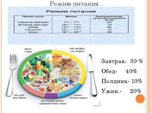 Режим питания . Завтрак- 30 % Обед- 40% Полдник- 10% Ужин.- 20%