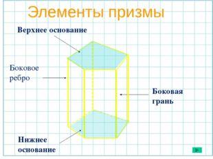 Элементы призмы Боковое ребро Боковая грань Нижнее основание Верхнее основание