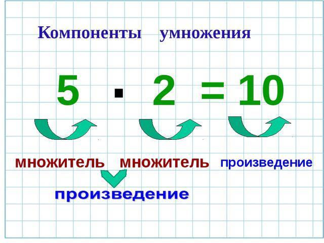 Компоненты умножения . 5 2 = 10 множитель множитель произведение