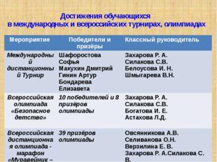 Достижения обучающихся в международных и всероссийских турнирах, олимпиадах М