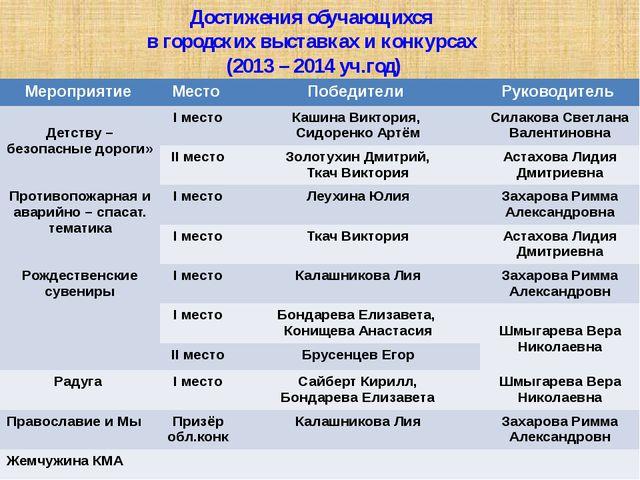 Достижения обучающихся в городских выставках и конкурсах (2013 – 2014 уч.год)...