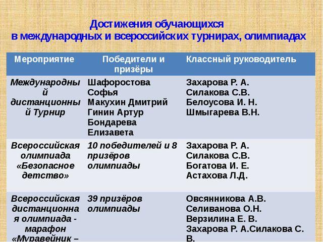 Достижения обучающихся в международных и всероссийских турнирах, олимпиадах М...