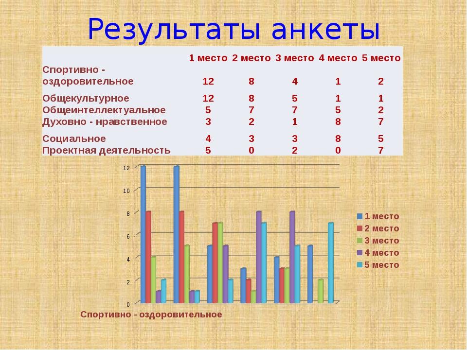 Результаты анкеты 1 место 2 место 3 место 4 место 5 место Спортивно - оздоров...