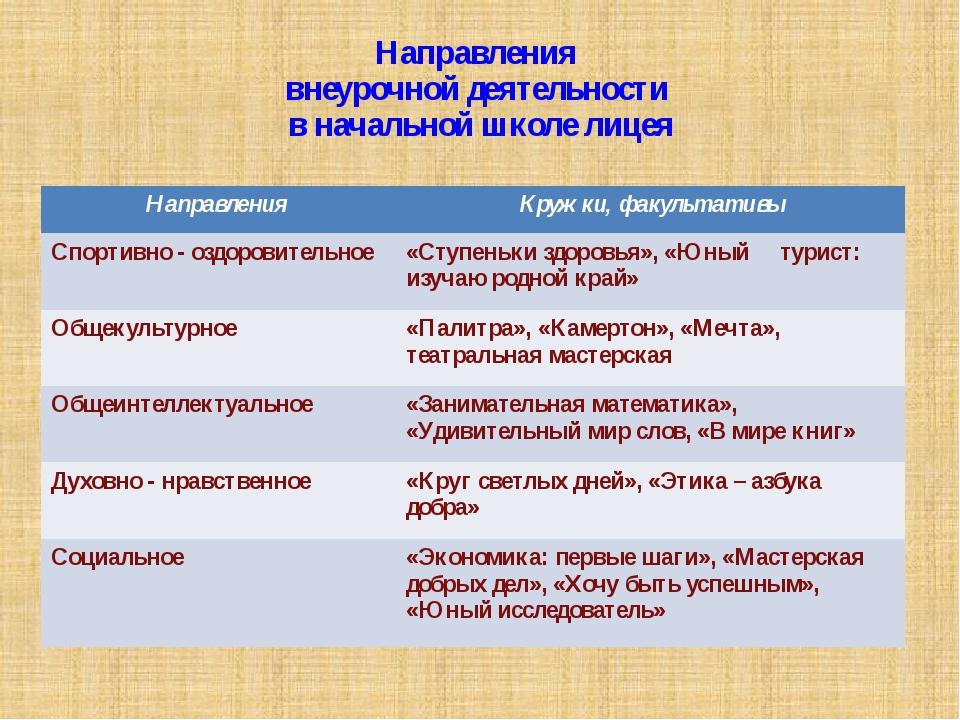Направления внеурочной деятельности в начальной школе лицея Направления Кружк...