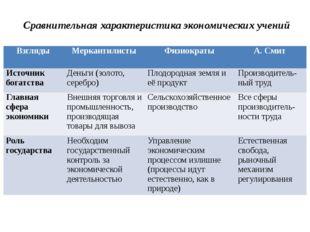 Сравнительная характеристика экономических учений Взгляды Меркантилисты Физио