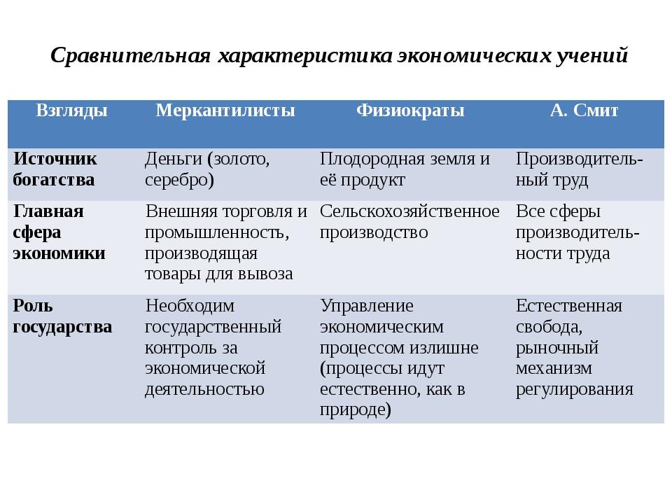 Сравнительная характеристика экономических учений Взгляды Меркантилисты Физио...