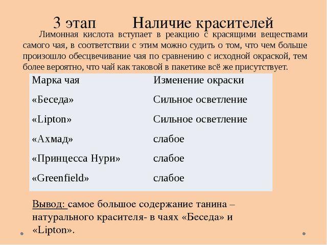 3 этап Наличие красителей Вывод: самое большое содержание танина – натурально...