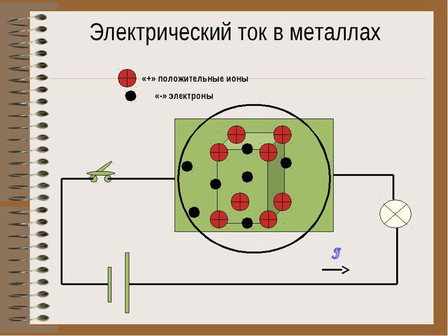 Электрический ток в металлах «+» положительные ионы «-» электроны