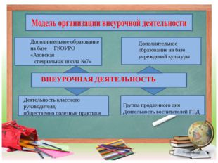 Дополнительное образование на базе ГКОУРО «Азовская специальная школа №7» До