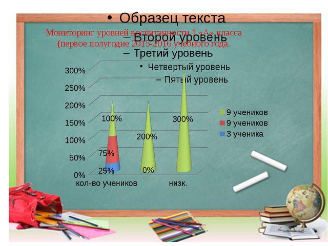 Мониторинг уровней воспитанности 1 «А» класса (первое полугодие 2015-2016 уч...