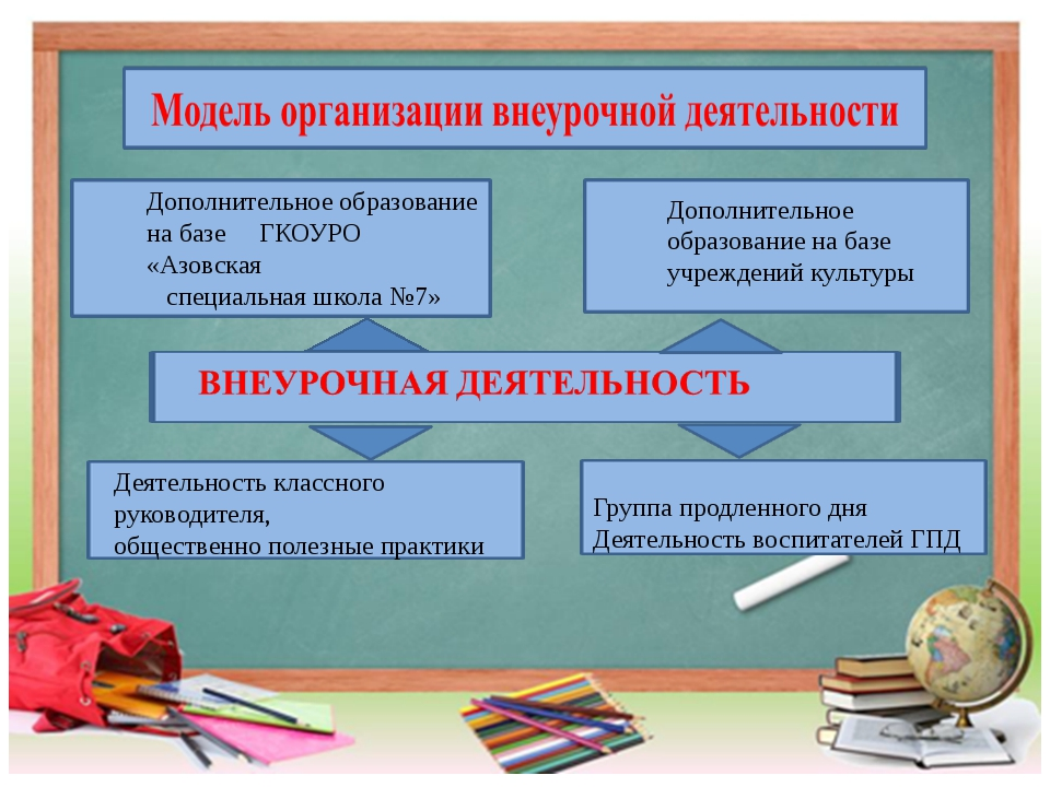 Дополнительное образование на базе ГКОУРО «Азовская специальная школа №7» До...
