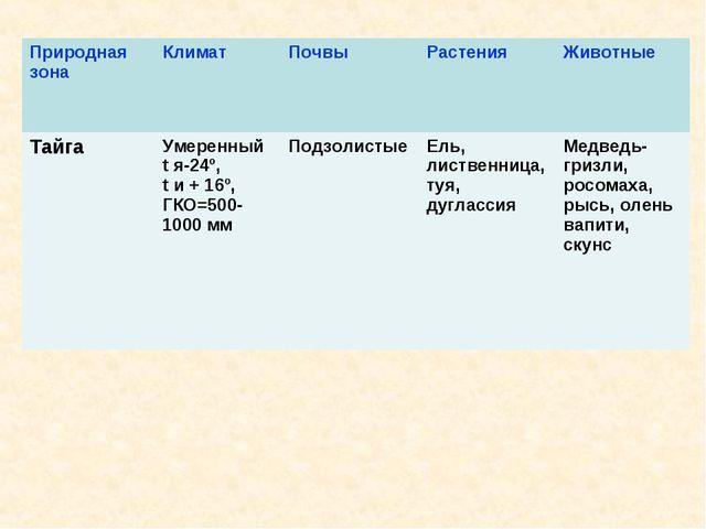 Природная зонаКлиматПочвыРастенияЖивотные ТайгаУмеренный t я-24º, t и +...