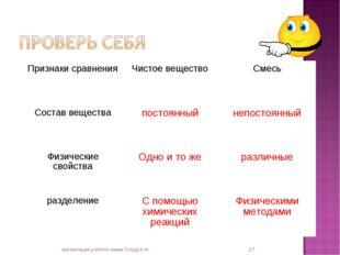 * презентация учителя химии Голод Ж.Н. Признаки сравненияЧистое веществоСме