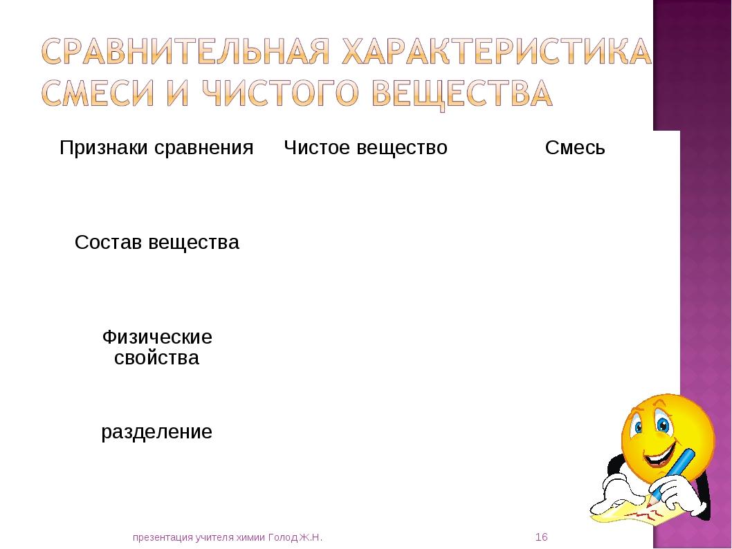 * презентация учителя химии Голод Ж.Н. Признаки сравненияЧистое веществоСме...
