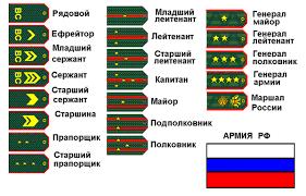 C:\Users\Информатика 2\Pictures\военные извания армиии РФ.png