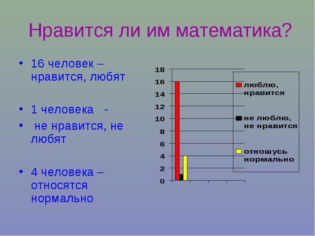 Нравится ли им математика? 16 человек –нравится, любят 1 человека - не нрави...