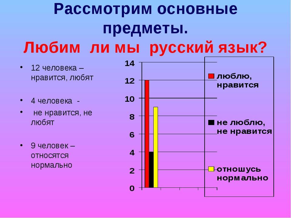 Рассмотрим основные предметы. Любим ли мы русский язык? 12 человека –нравится...