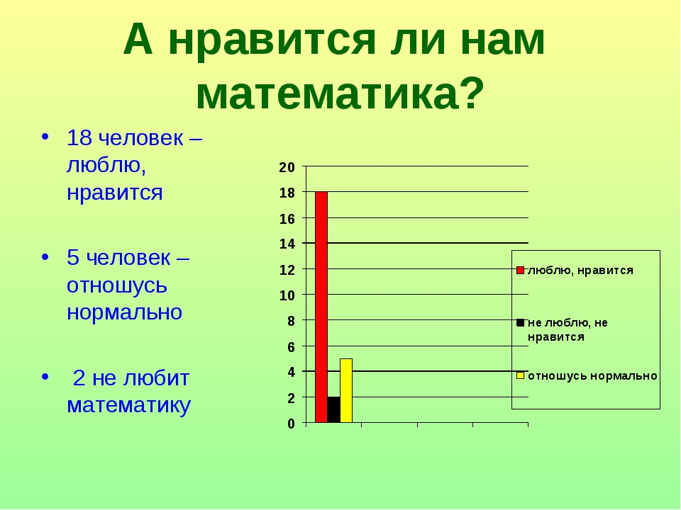 А нравится ли нам математика? 18 человек –люблю, нравится 5 человек – отношус...