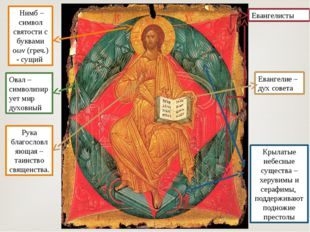 Евангелисты Овал – символизирует мир духовный Крылатые небесные существа – хе