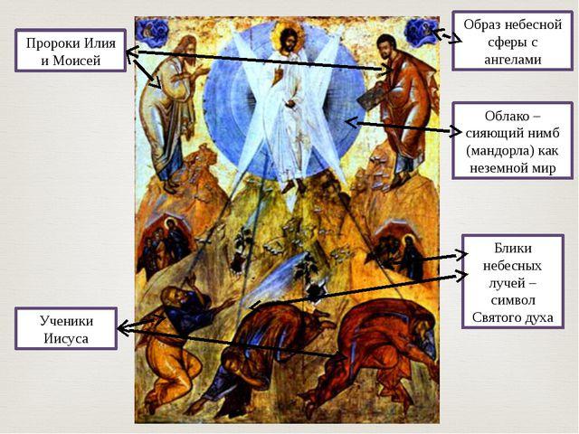 Образ небесной сферы с ангелами Облако – сияющий нимб (мандорла) как неземной...