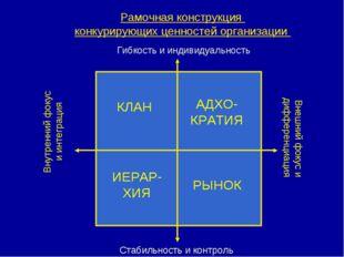 Рамочная конструкция конкурирующих ценностей организации Гибкость и индивидуа