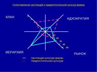 Сопоставление настоящей и предпочтительной культур фирмы КЛАН АДХОКРАТИЯ ИЕРА