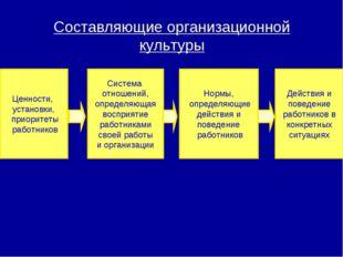 Нормы, определяющие действия и поведение работников Ценности, установки, прио
