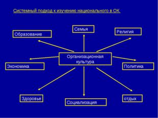 Системный подход к изучению национального в ОК Организационная культура Семья