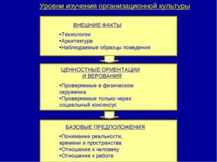 Уровни изучения организационной культуры ВНЕШНИЕ ФАКТЫ Технологии Архитектура