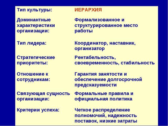 Тип культуры:ИЕРАРХИЯ Доминантные характеристики организации:Формализованно...