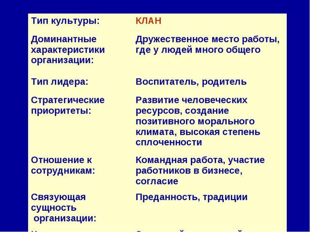 Тип культуры:КЛАН Доминантные характеристики организации:Дружественное мест...