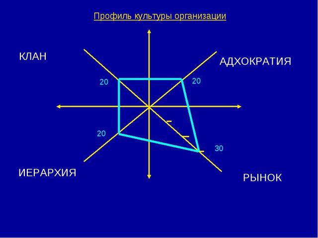 Профиль культуры организации КЛАН АДХОКРАТИЯ ИЕРАРХИЯ РЫНОК 20 20 20 30