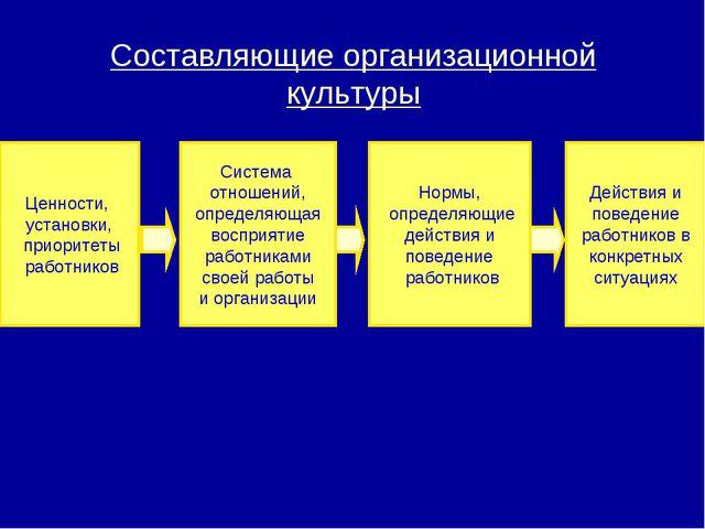 Нормы, определяющие действия и поведение работников Ценности, установки, прио...