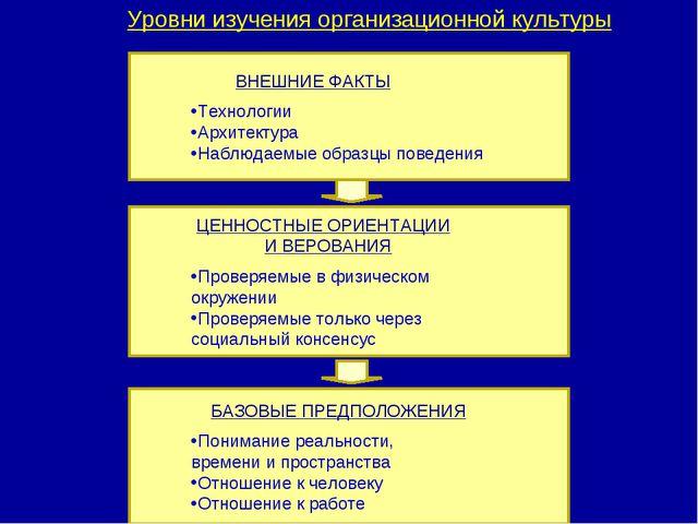 Уровни изучения организационной культуры ВНЕШНИЕ ФАКТЫ Технологии Архитектура...