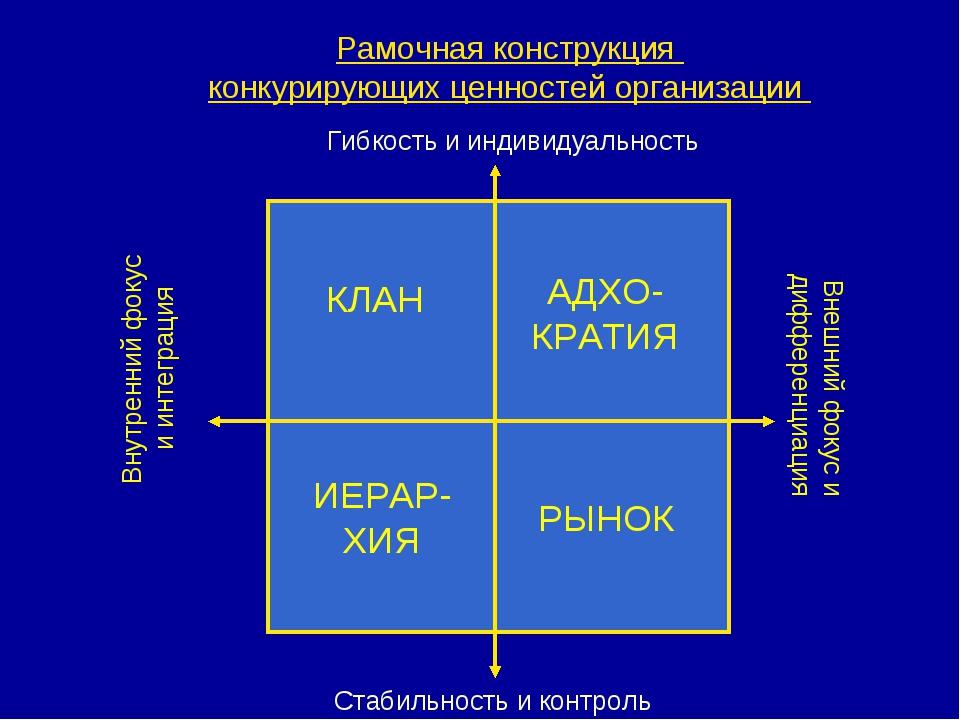 Рамочная конструкция конкурирующих ценностей организации Гибкость и индивидуа...