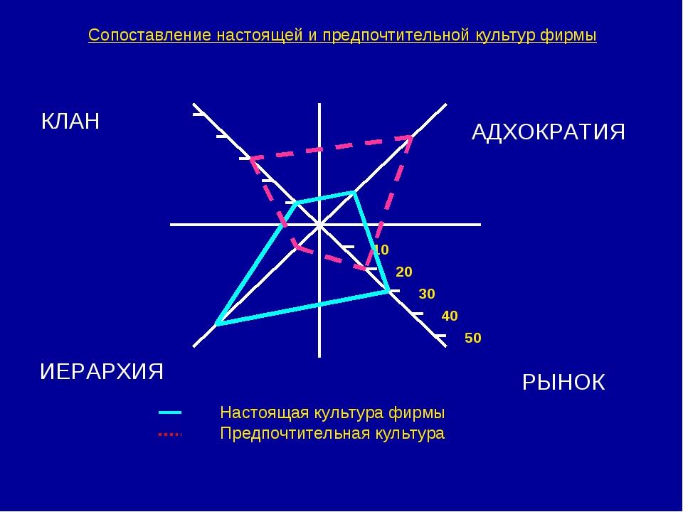 Сопоставление настоящей и предпочтительной культур фирмы КЛАН АДХОКРАТИЯ ИЕРА...