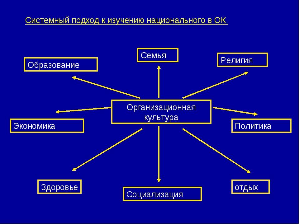 Системный подход к изучению национального в ОК Организационная культура Семья...