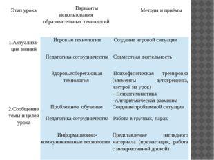 №п/п Этап урока Варианты использования образовательных технологий Методы и пр