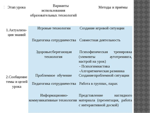 №п/п Этап урока Варианты использования образовательных технологий Методы и пр...