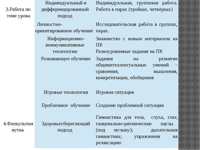 3 3.Работапо теме урока Индивидуальный и дифференцированный подход Индивидуа...