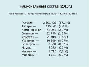 Русские— 2 191 423 (87,1%) Татары— 115 544 (4,6%) Коми-пермяки— 81 084 (