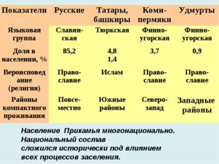 Население Прикамья многонационально. Национальный состав сложился исторически