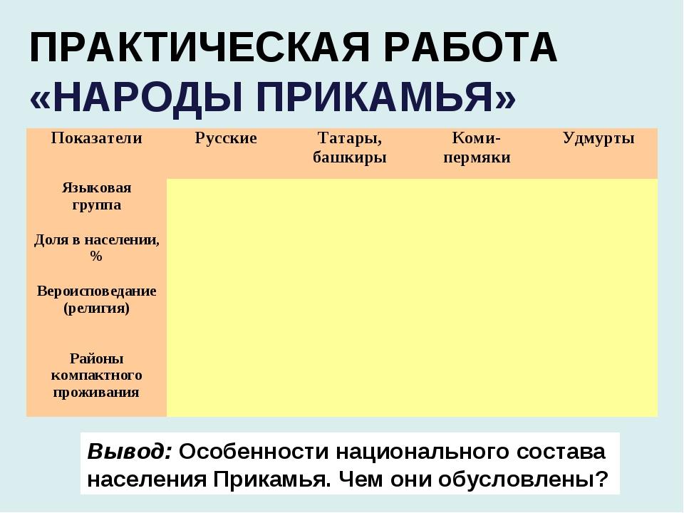 ПРАКТИЧЕСКАЯ РАБОТА «НАРОДЫ ПРИКАМЬЯ» Вывод: Особенности национального состав...