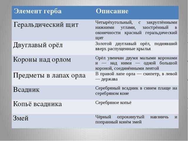 Элемент герба Описание Геральдический щит Четырёхугольный, с закруглёнными н...